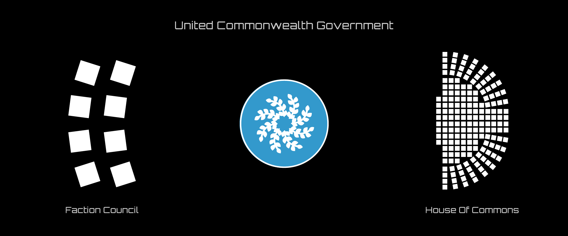 Commonwealth Government Structure